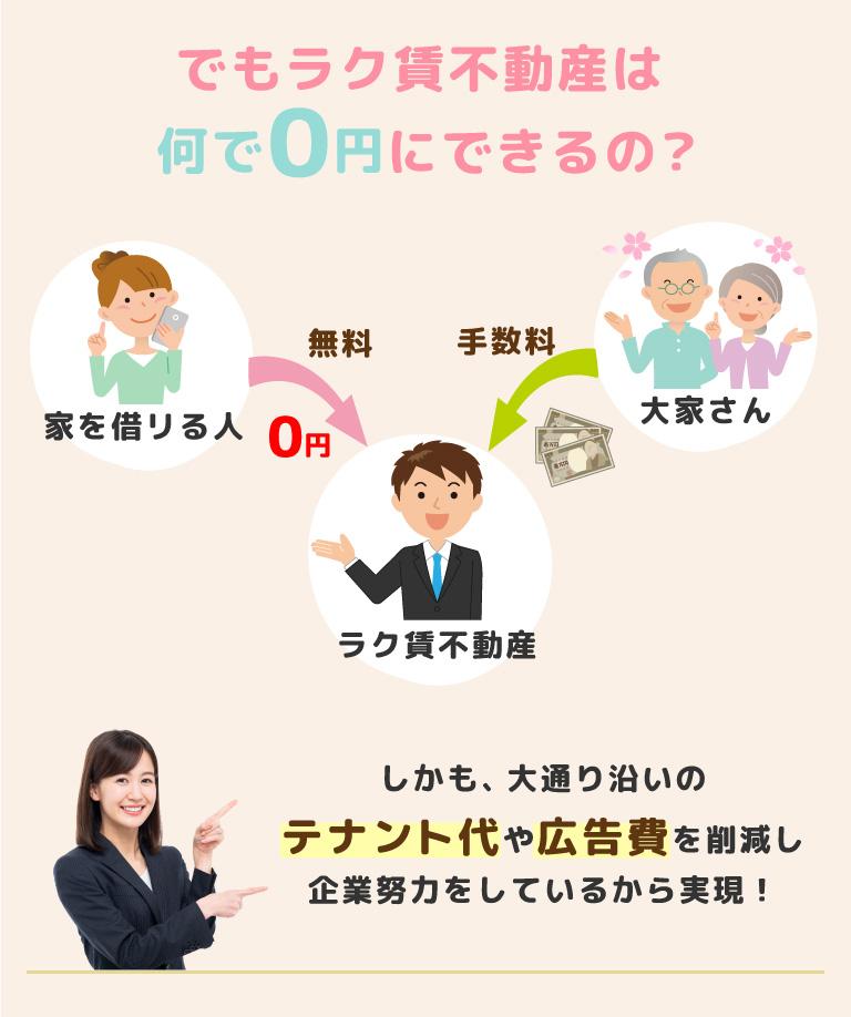 何でラク賃不動産は仲介手数料0円にできるのか