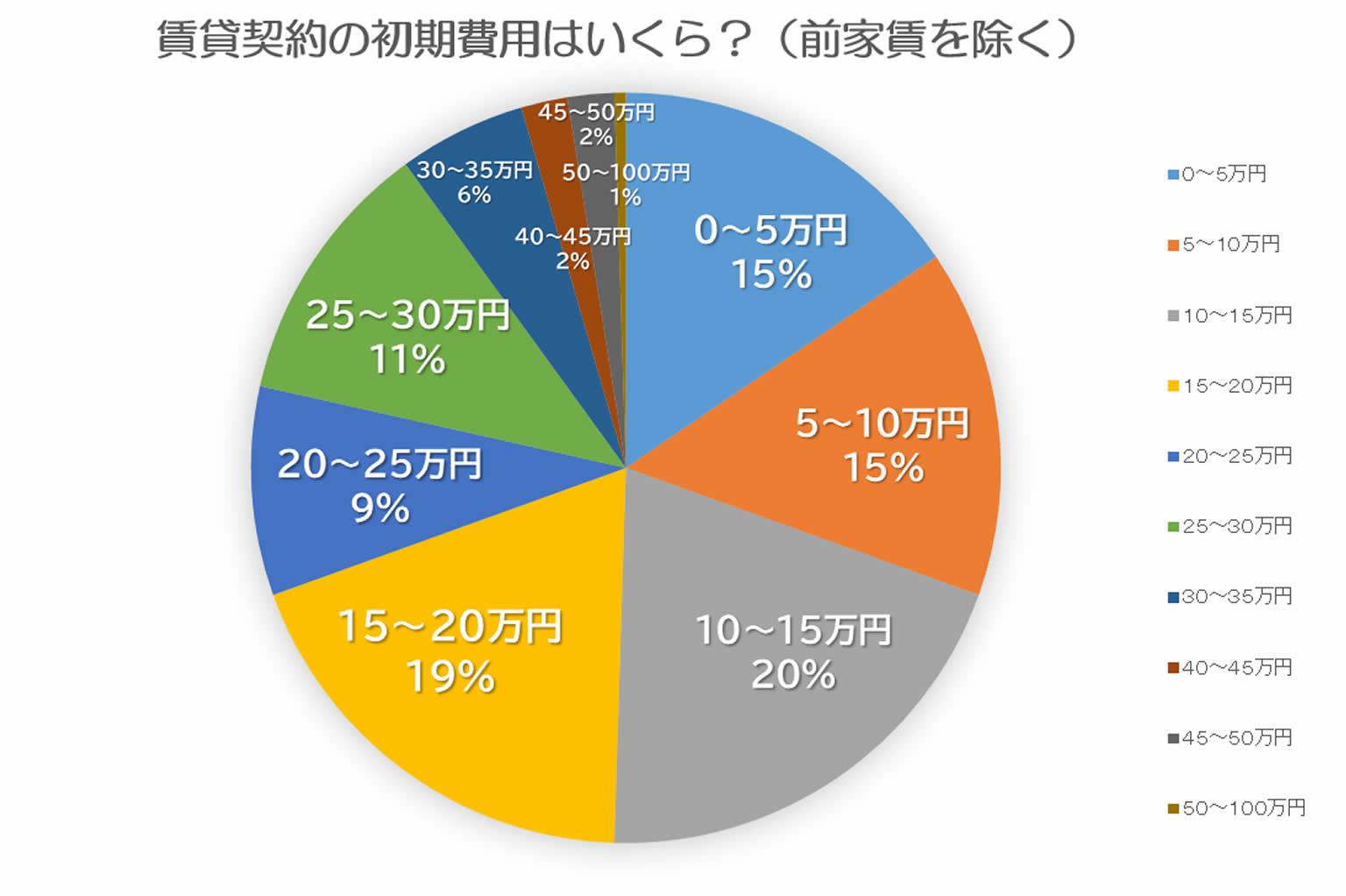 一人暮らしの初期費用200人調査結果グラフ