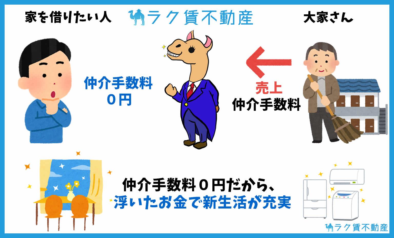 ラク賃不動産は仲介手数料0円